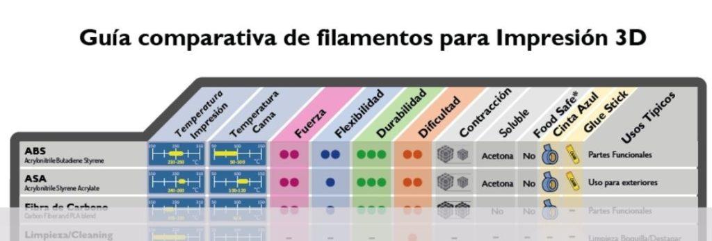 Guía comparativa de filamentos 3D